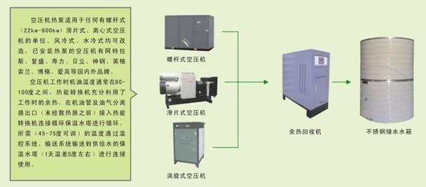 螺杆式空压机在长期、连续的运行过程中,根据能量守恒原理把电能转换为机械能和热能,空压机在工作时产生大量的余热没有利用。最后以风冷或水冷的形式作为废热白白地排放到环境中(浪费掉)。热能反而造成运营成本高和环境污染现艾迪克空压机热水系统将余热回收利用于加热水,成为企业员工生活热水、工业用水、热水空调从而解决了企业为使用热水的长期经济负担。